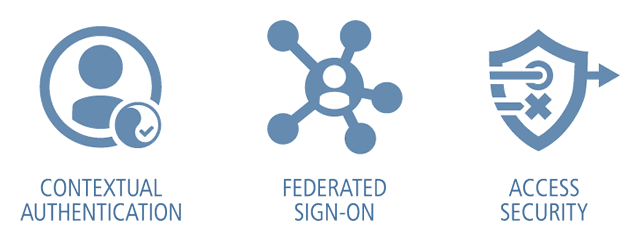Contextual Authentication   Federated Sign-on   Access Security