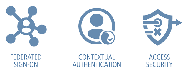 Federated Sign-on   Contextual Authentication   Access Security