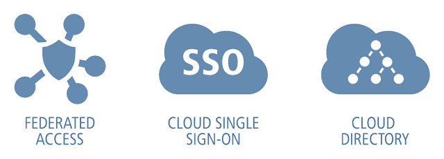 Federated Access | Cloud Single Sign-on | Cloud Directory