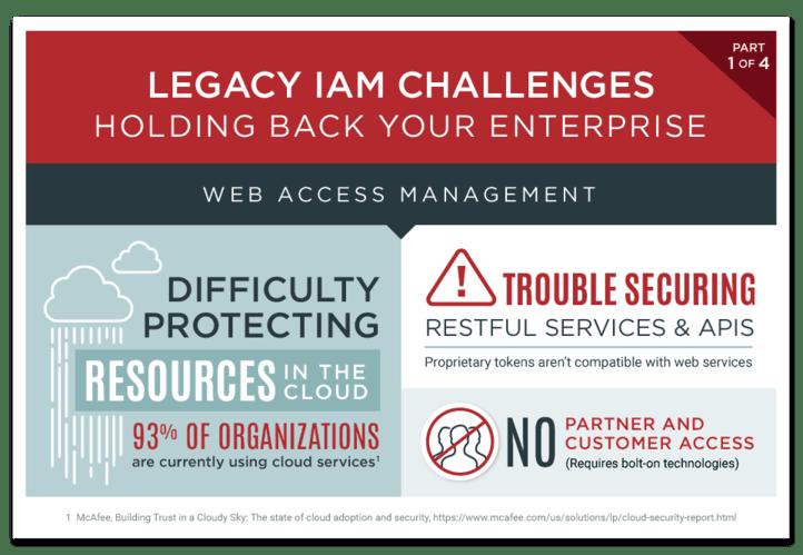Legacy IAM Challenges