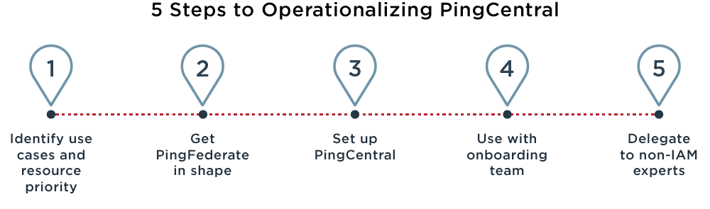 Image of the 5 steps to operationalize PingCentral