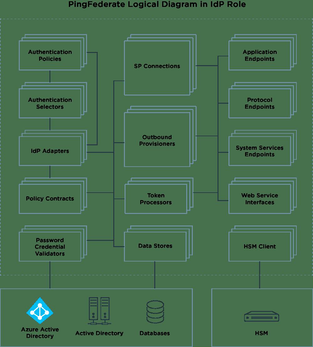 PingFederate logical diagram in Ldp role