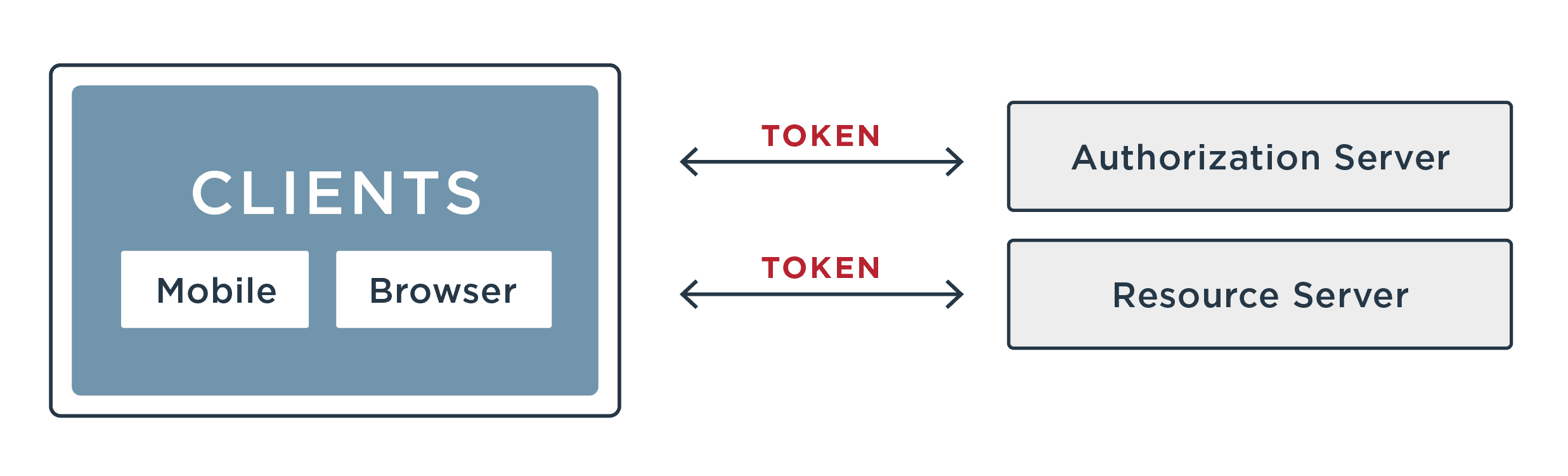 OAuth components