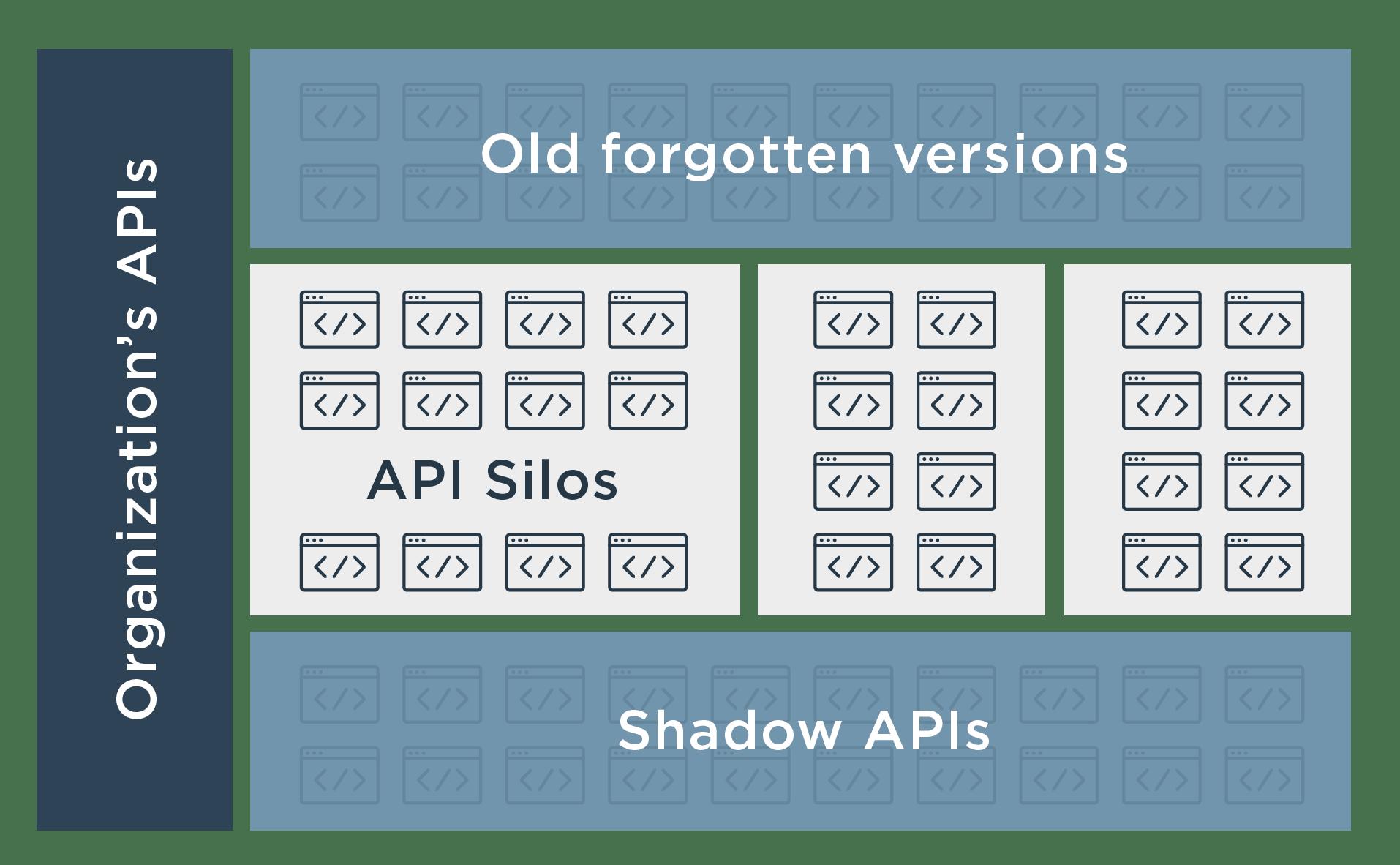 Shadow APIs