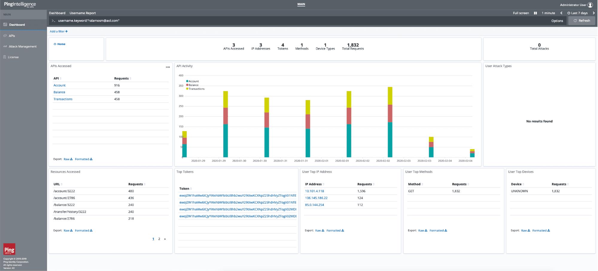 API traffic analysis