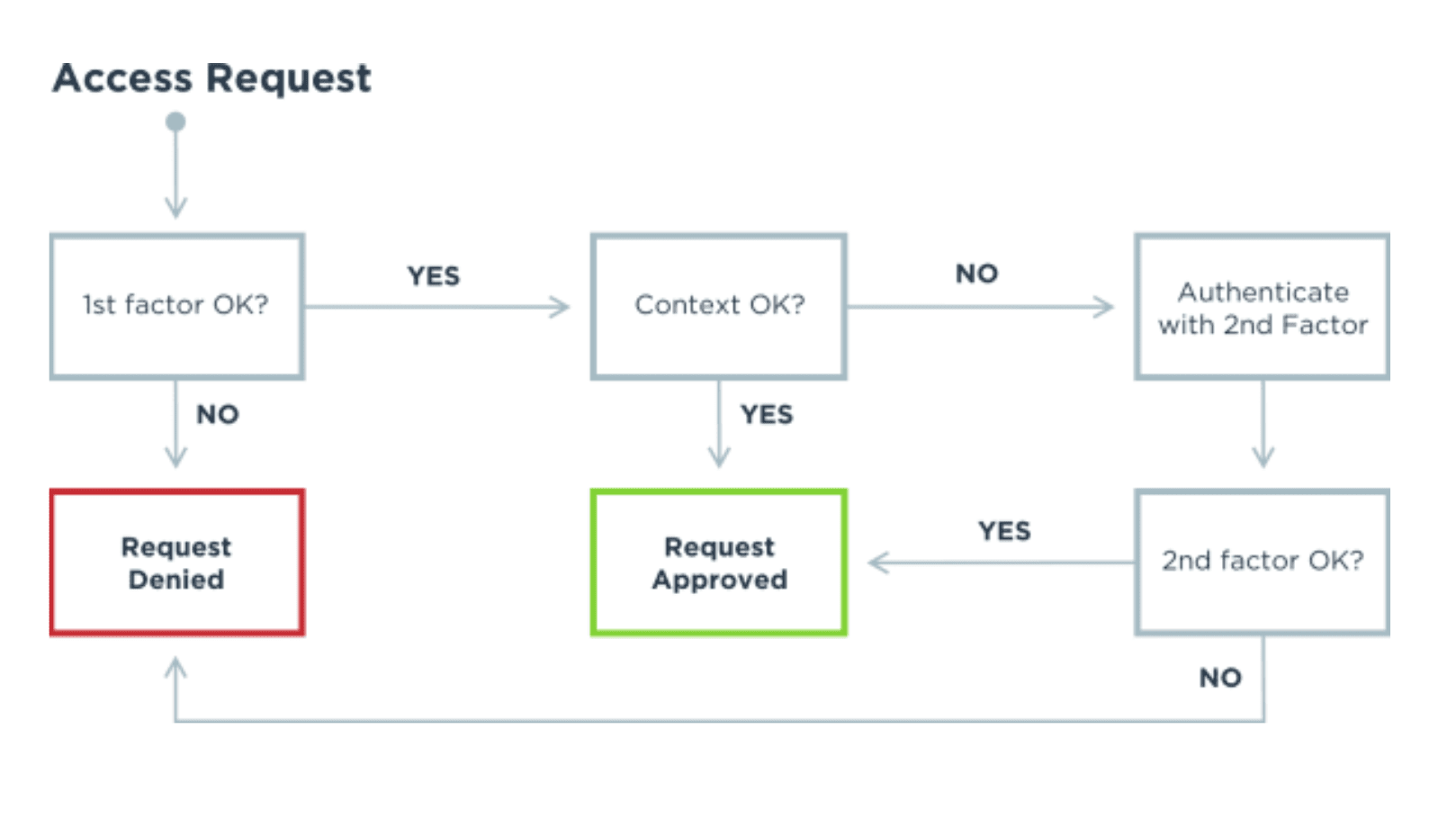 A diagram illustrating how an access request works wiith MFA