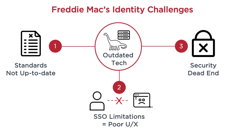 Diagram of Freddie Mac's identity challenges