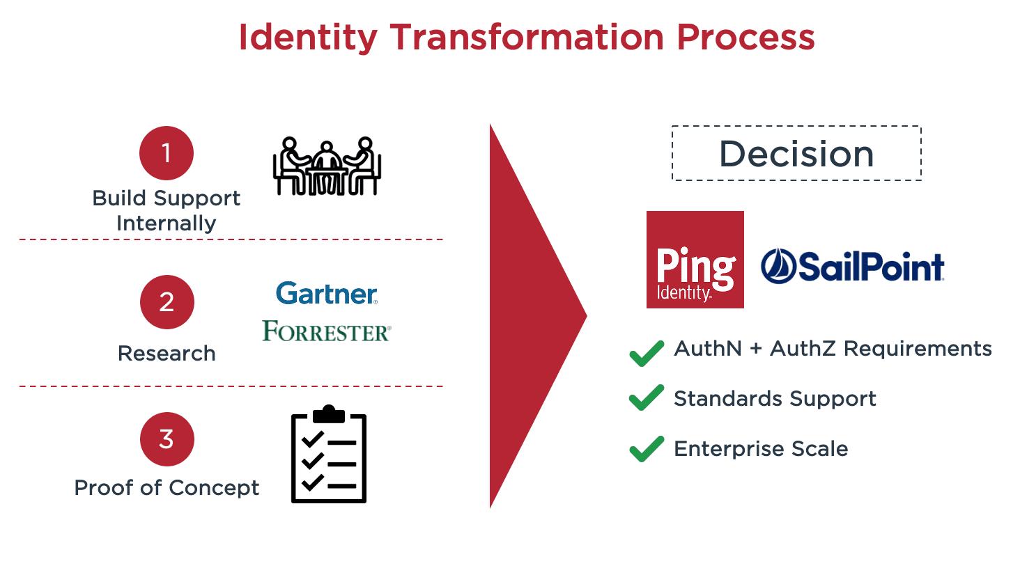 Identity transformation process diagram