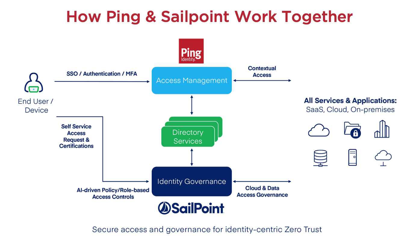 How Ping and Sailpoint work together.