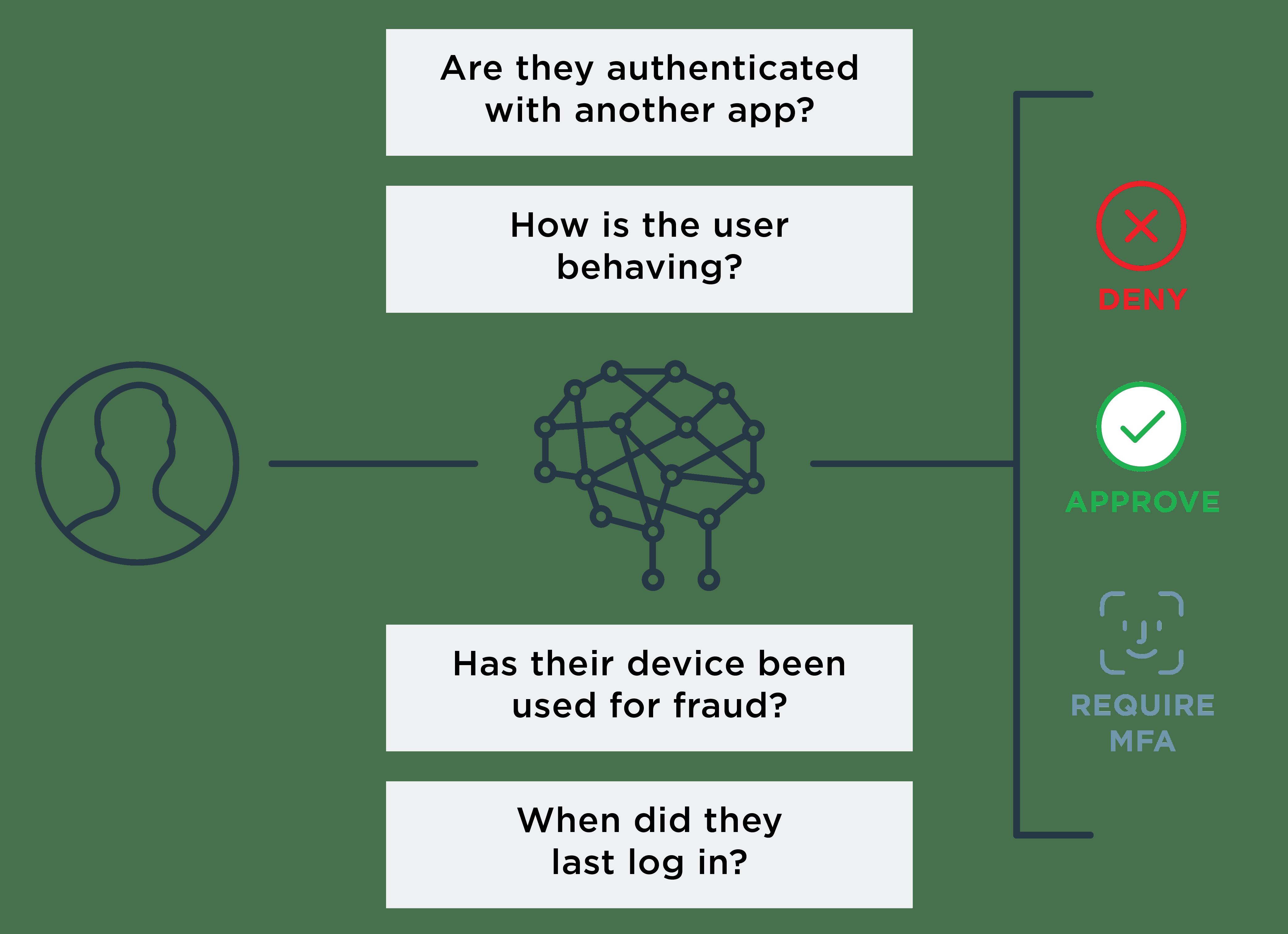 Adaptive authentication diagram