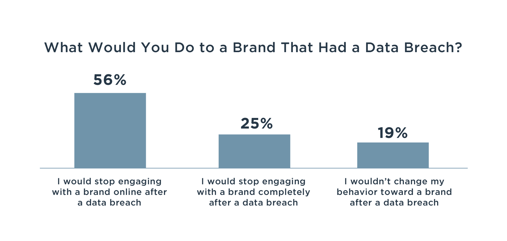 What would you do to a brand that had a data breach bar chart.