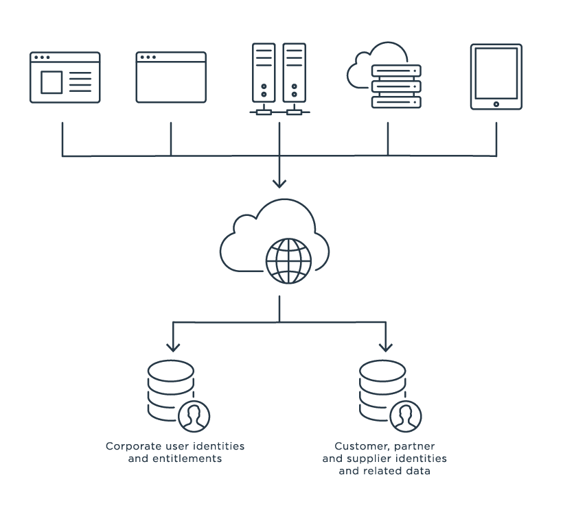 Diagram of a directory infrastructure