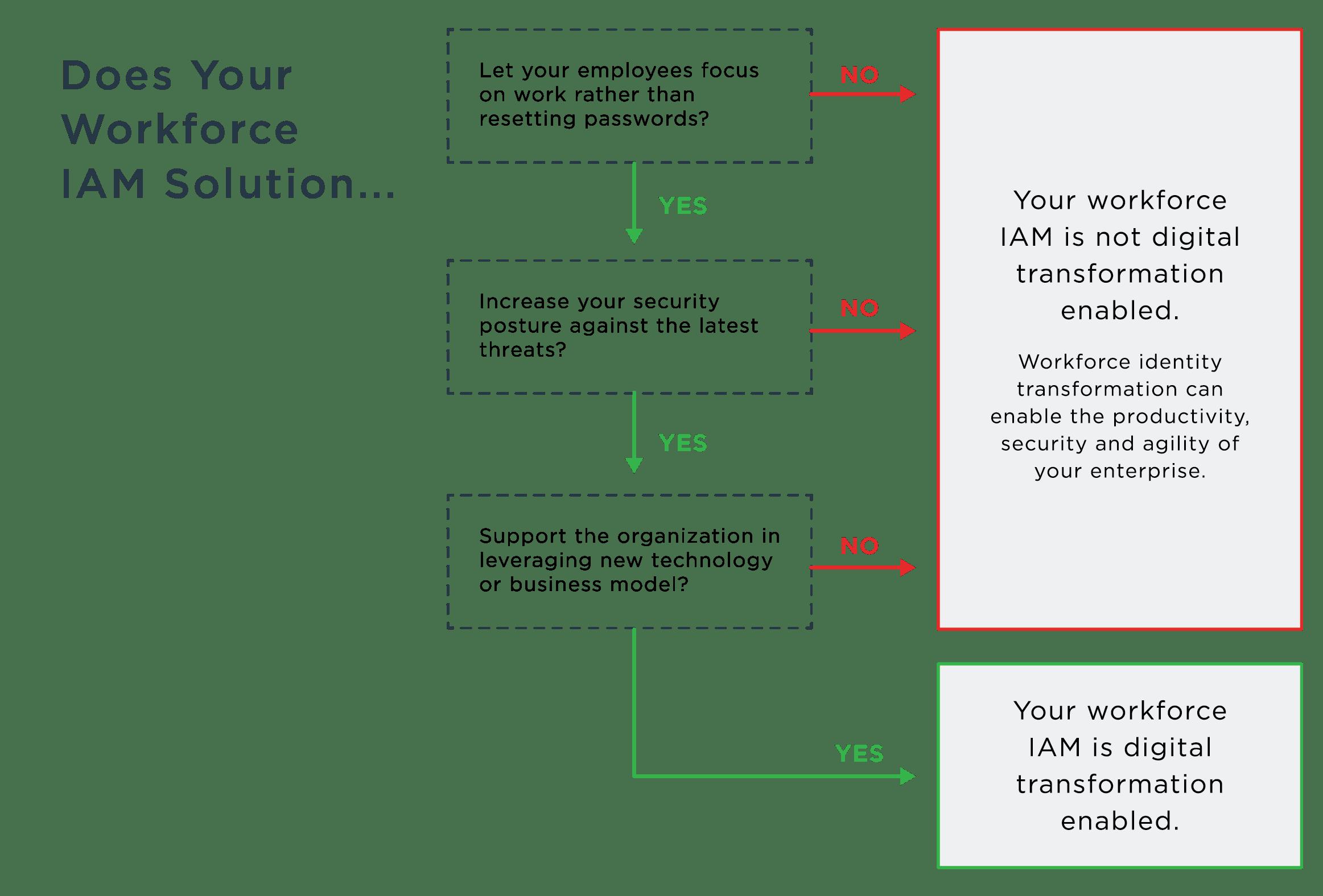 Workforce IAM solution flow chart.
