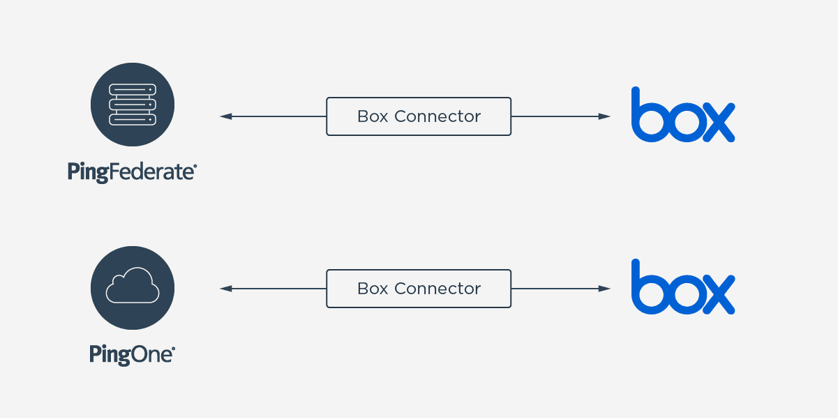provisioning connector with box diagram