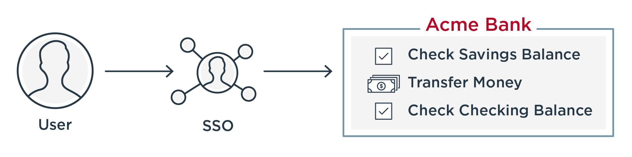 SSO into bank diagram