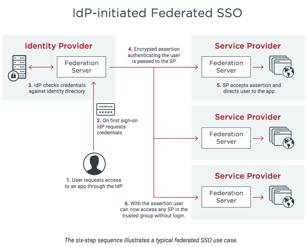 diagram showing federated sso and IdP