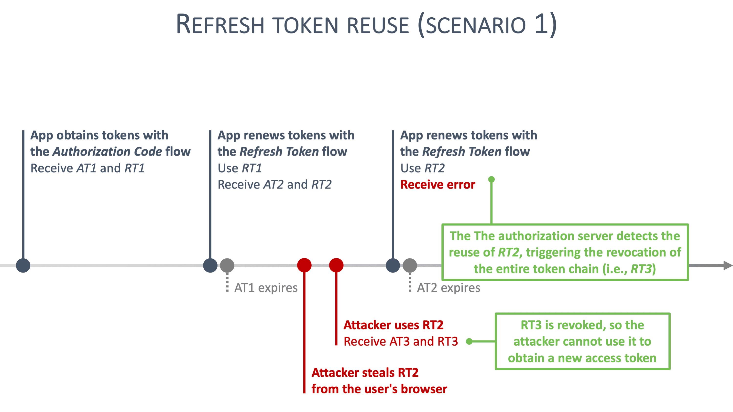 Refresh token rotation scenario 1 graphic