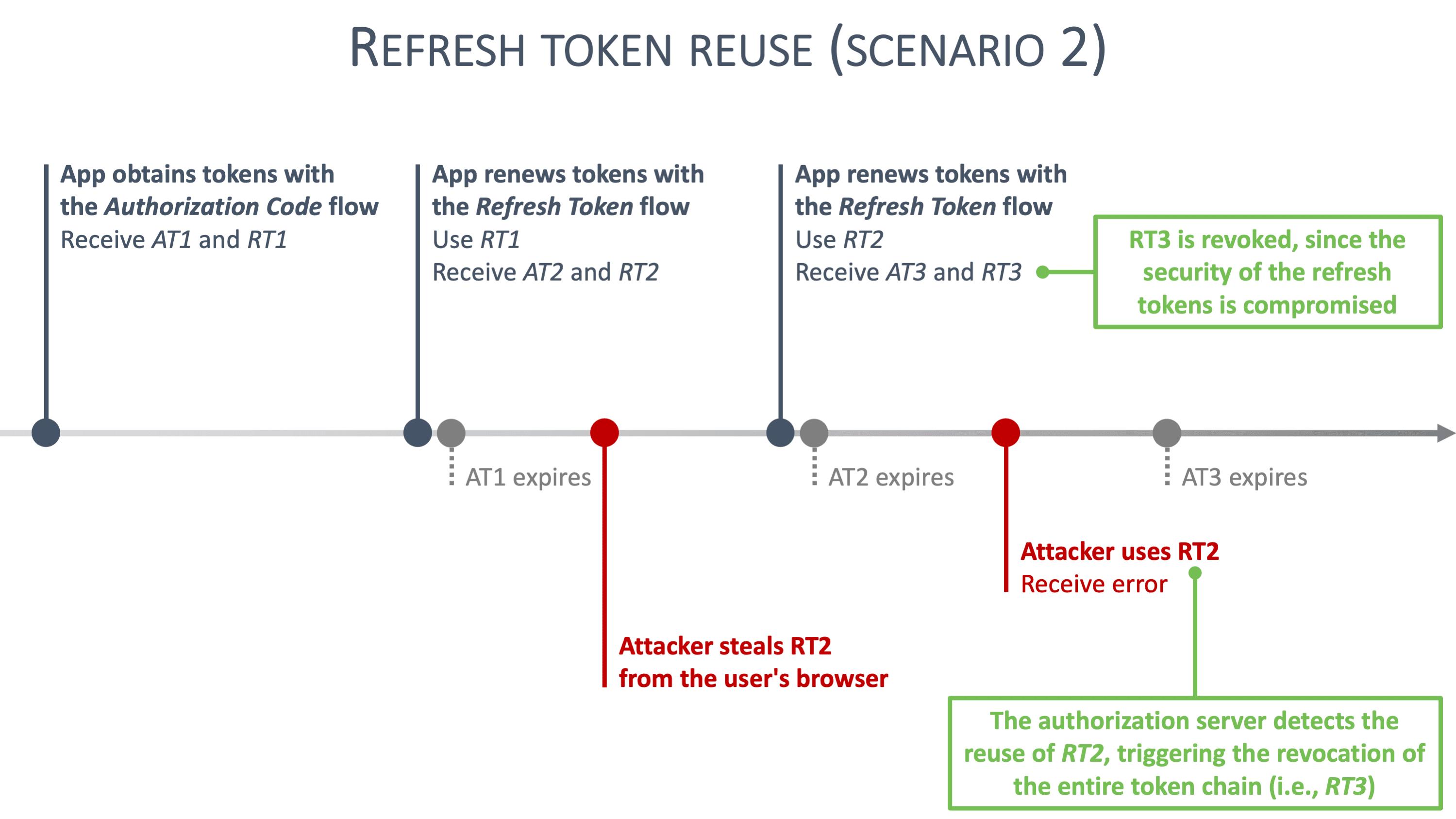 Refresh token rotation scenario 2 graphic