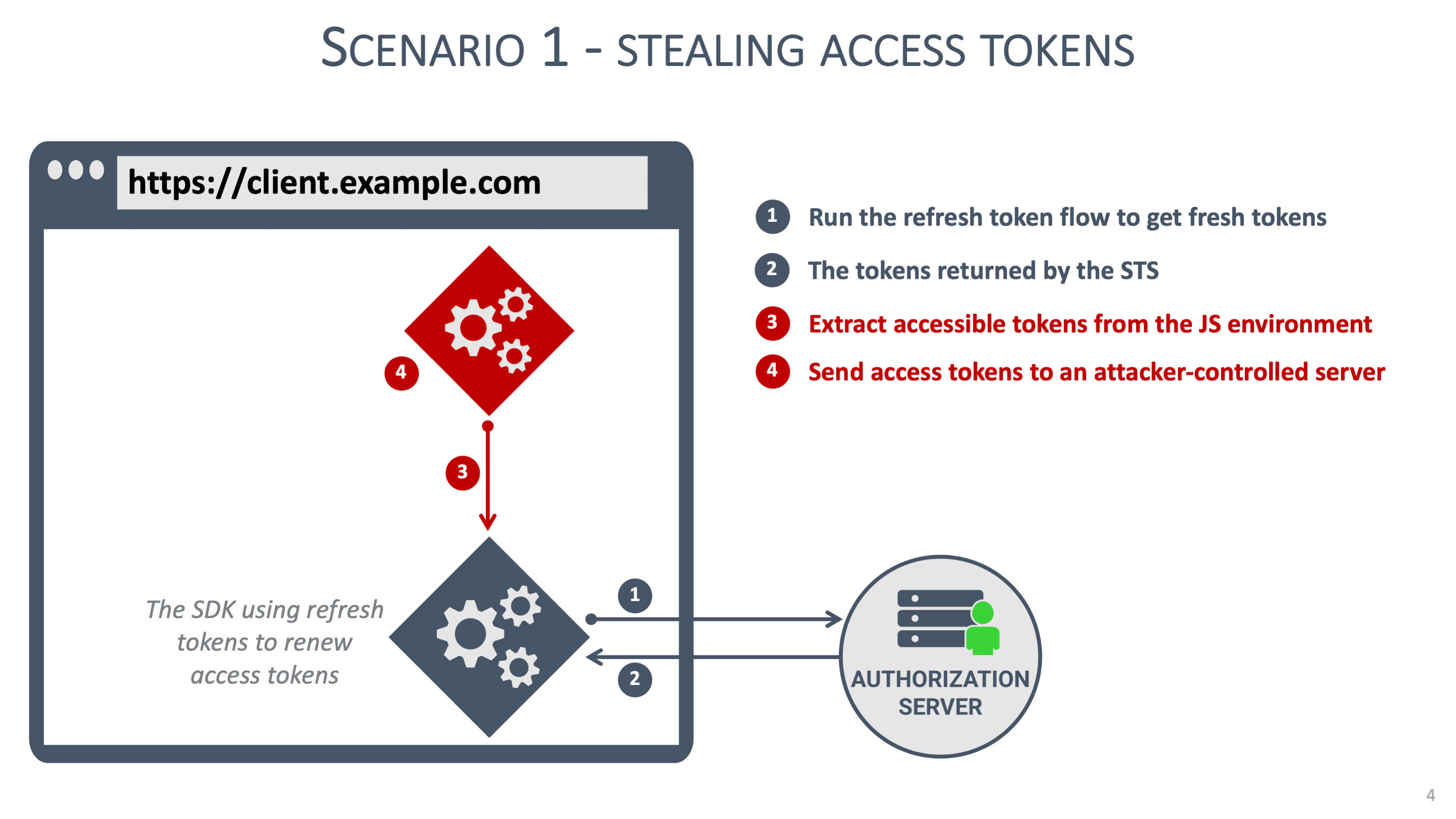 Stealing access tokens graphic