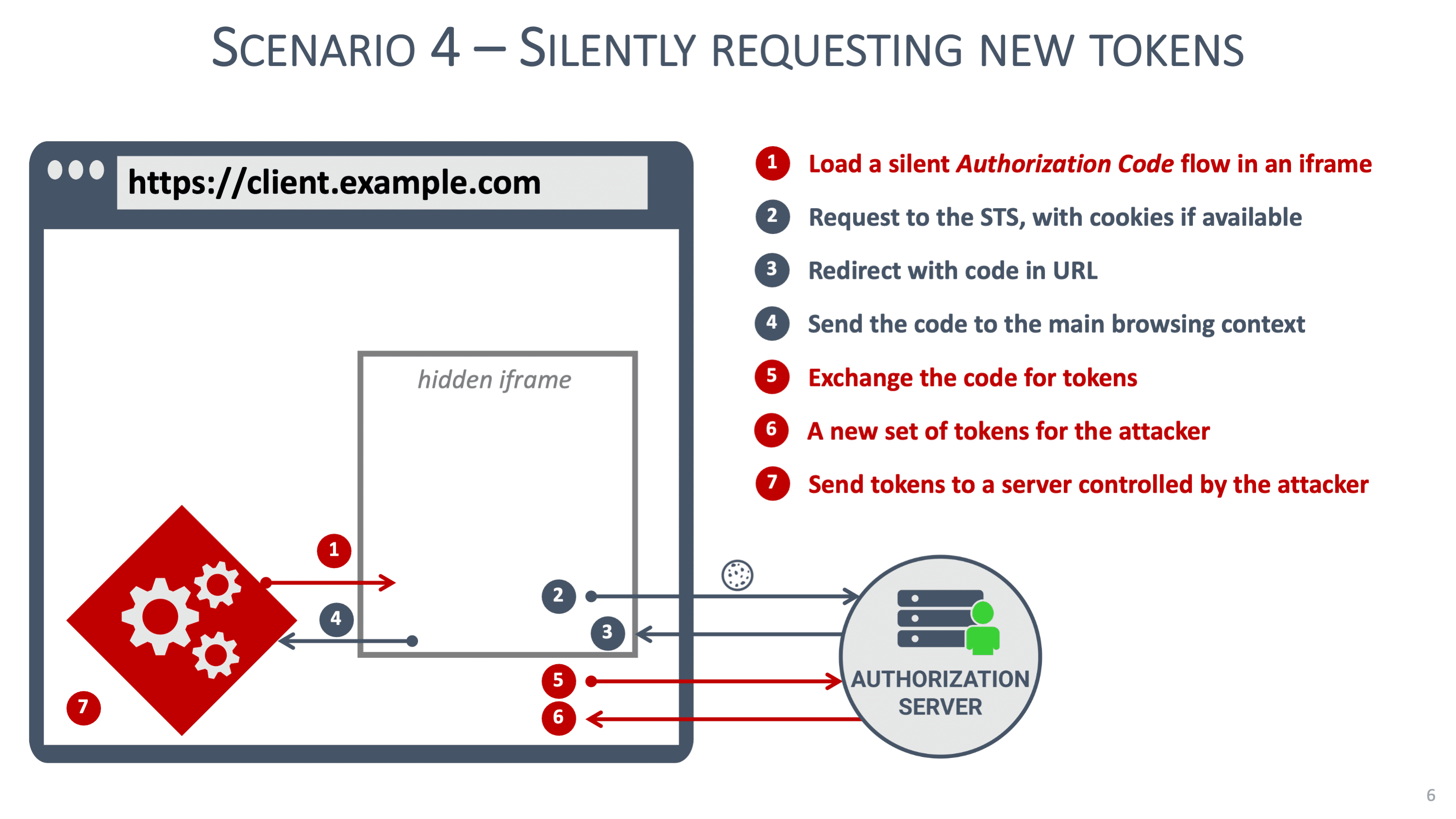 Silently requesting new tokens graphic