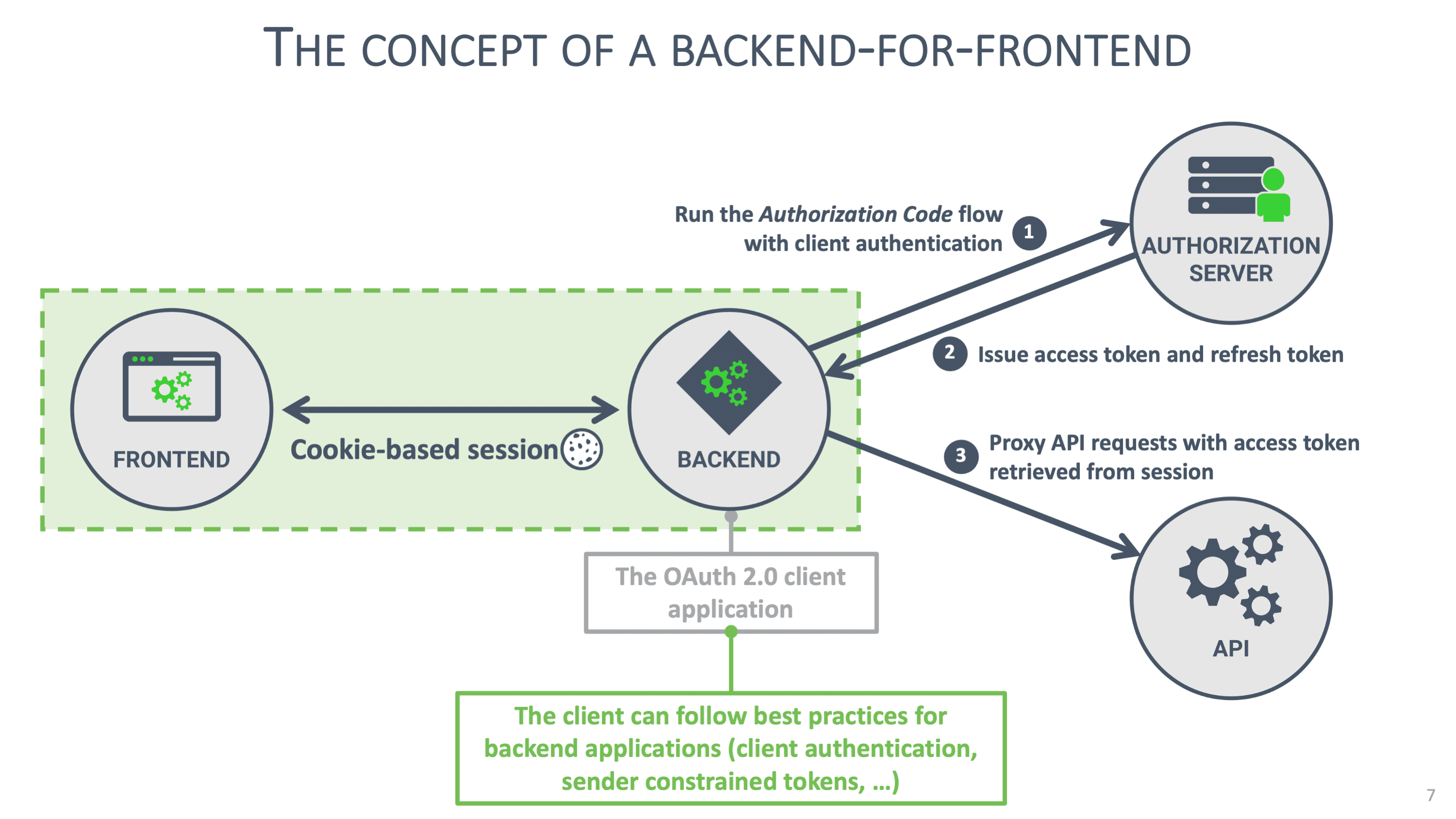 The concept of a backend-for-frontend graphic