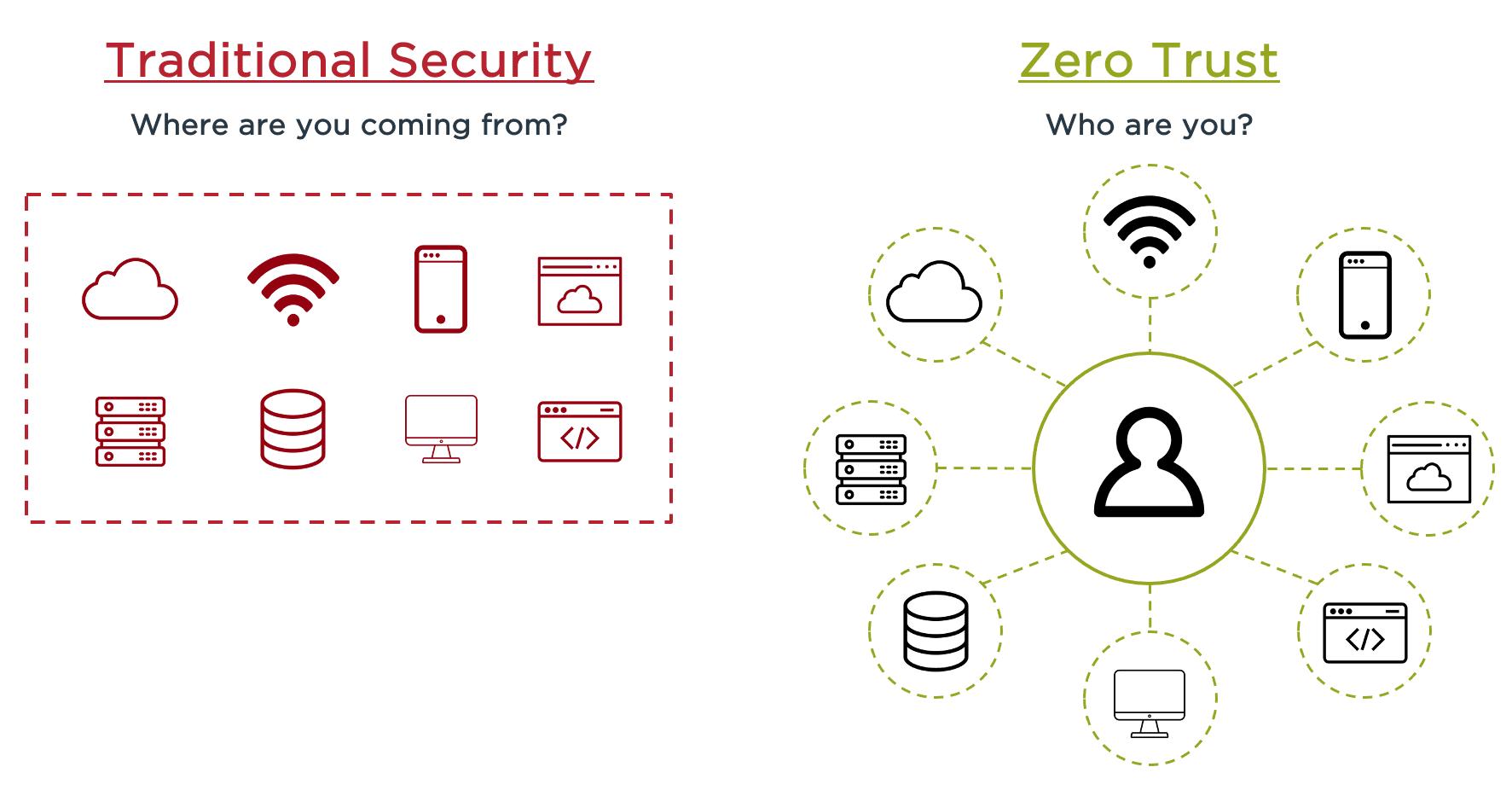Diagram of traditional security versus Zero Trust