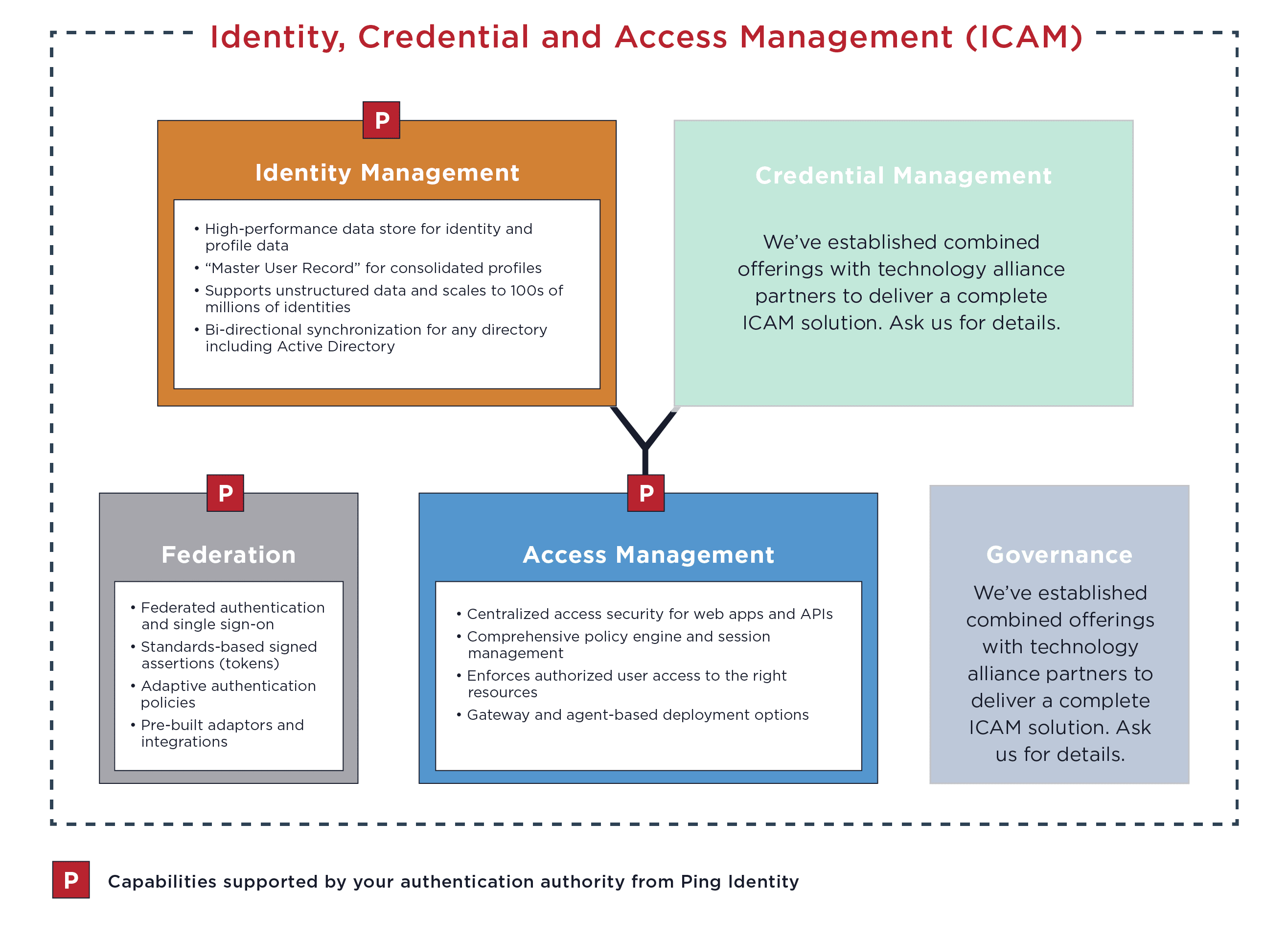 Identity, Credential and Access Management (ICAM) diagram