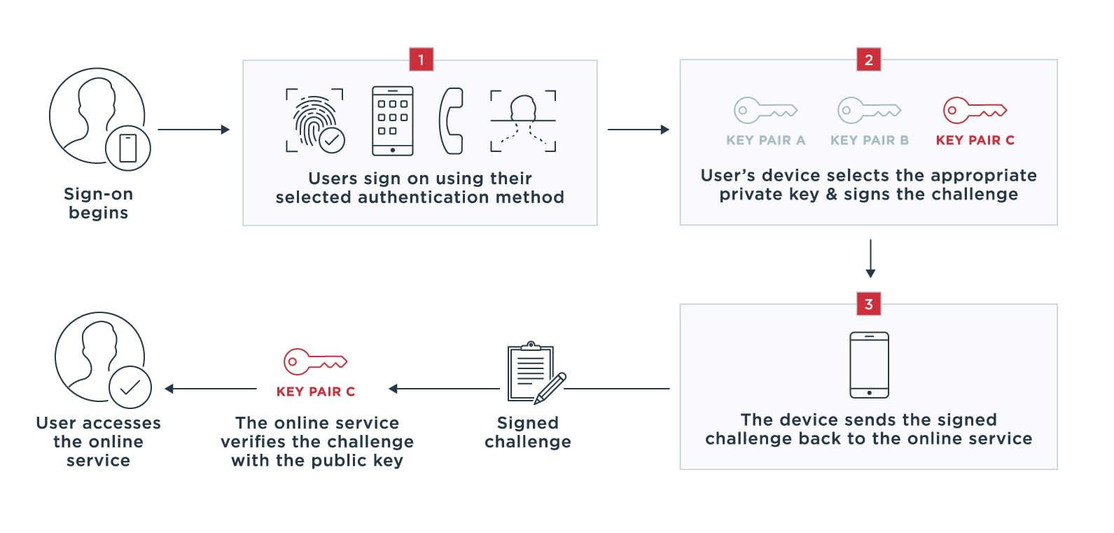 Diagram outlining how a user can quickly access the application using the authentication method they selected.