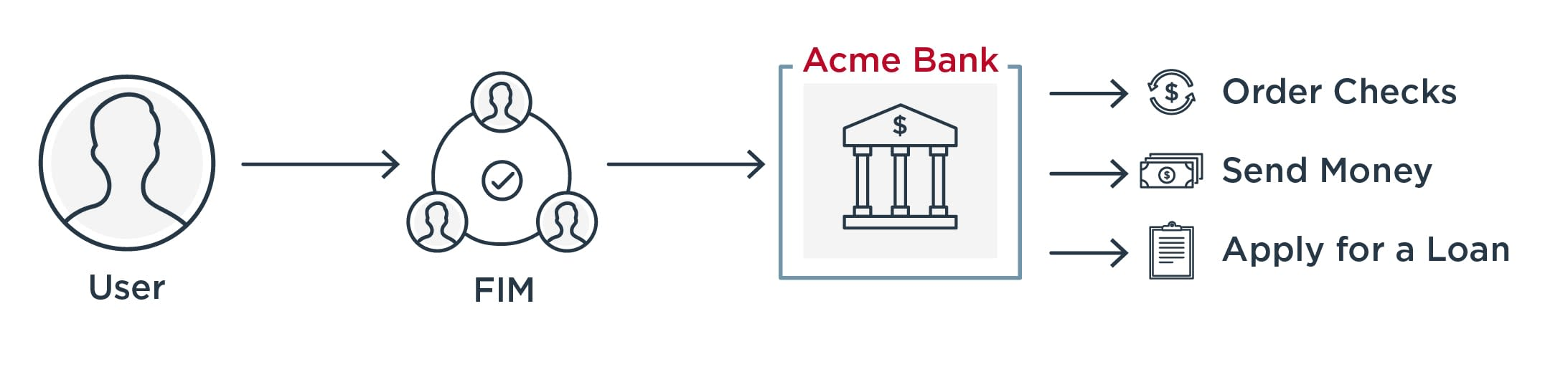 Diagram of single sign-on process being implemented at Acme Bank