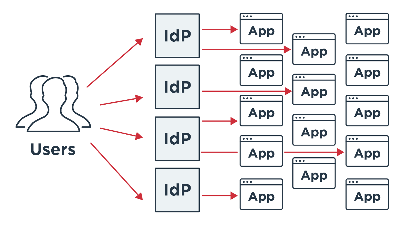 Users, identity providers and applications