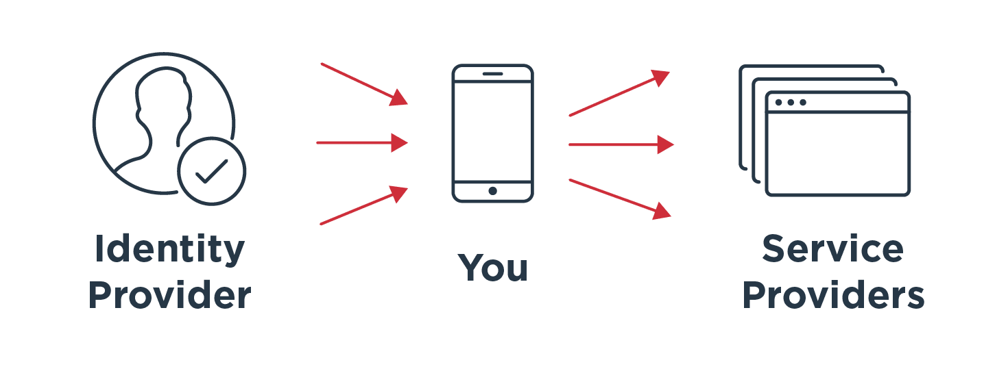 Identity providers, you and service providers