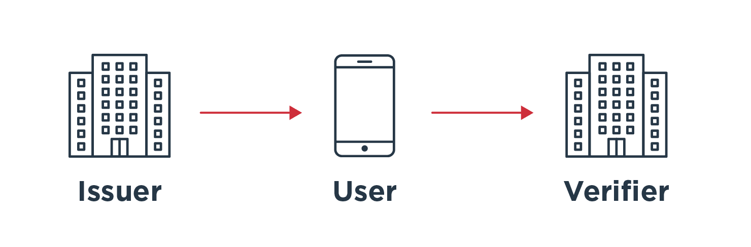 Issuers, users and verifiers