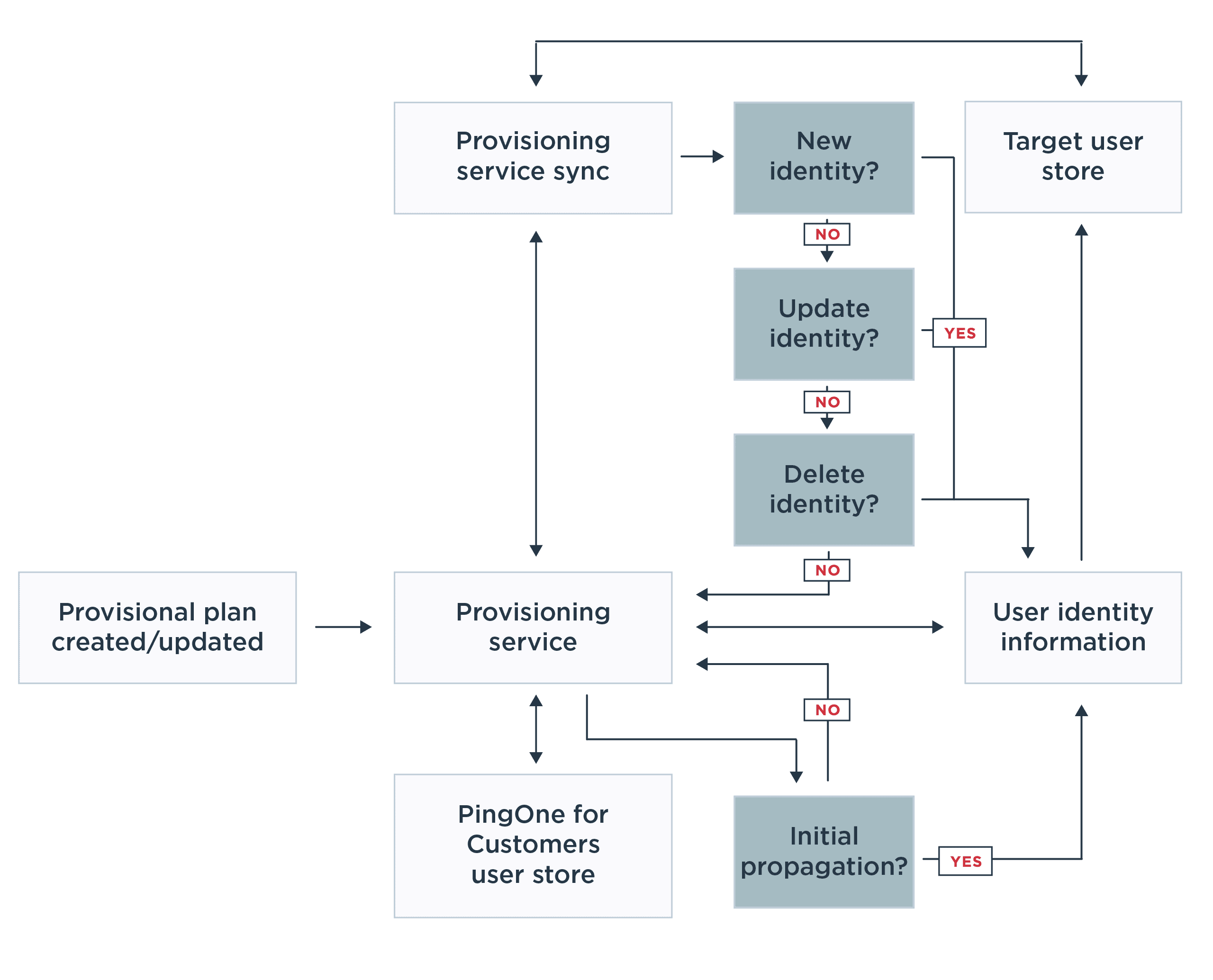 A diagram illustrating a typical outbound provisioning model using PingOne.