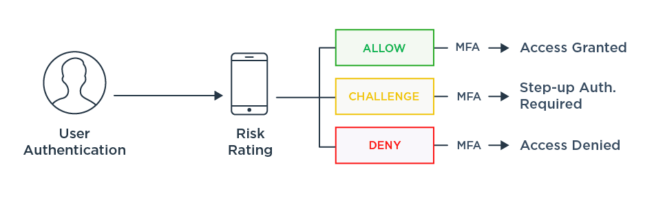 A diagram illustrating the various risk ratings and actions taken with each