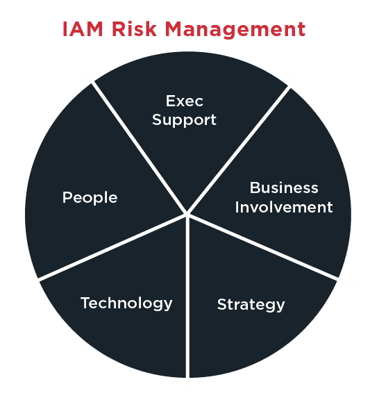 Five areas to identify when setting up your IAM initiatives for success