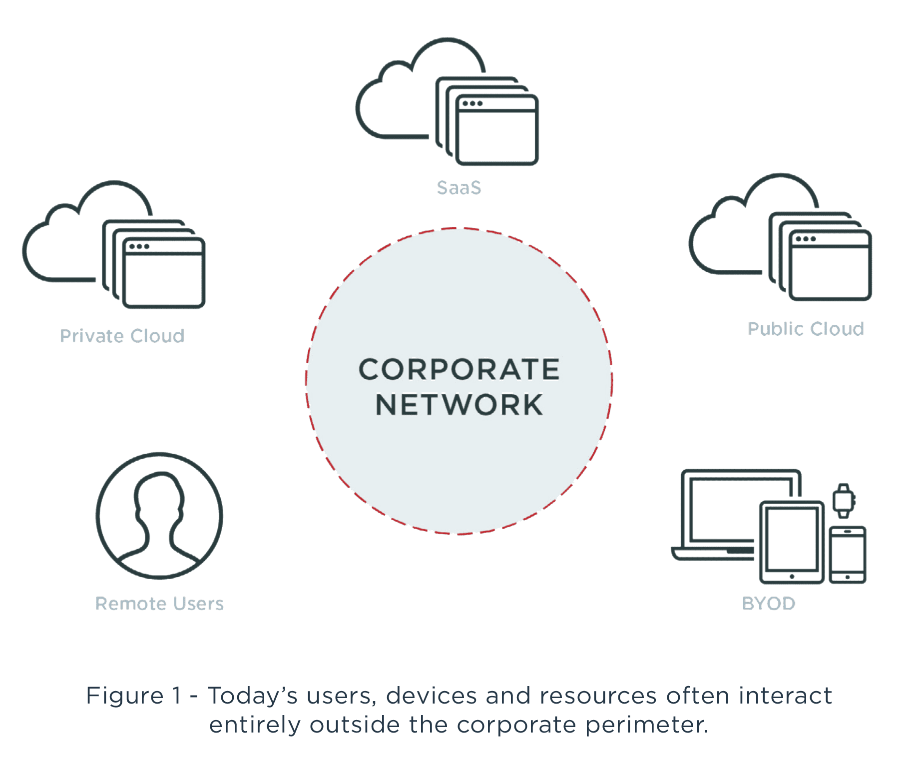 corporate network