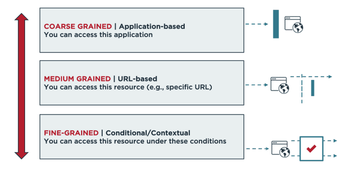 Dynamic authorization centralizes access controls