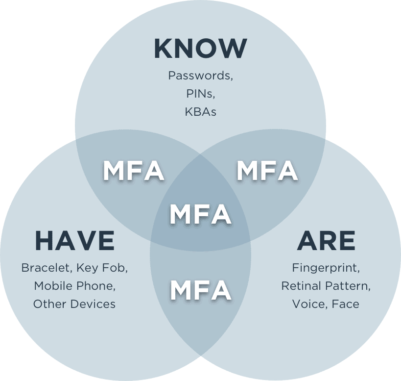 MFA refers to the use of two or more factors for verifying a user's identity