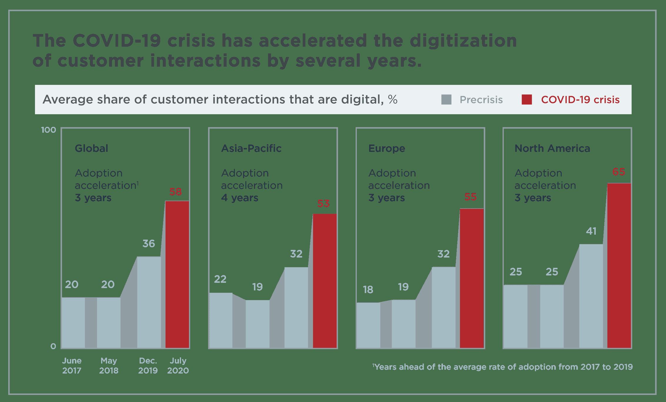 Covid-19 customer interaction