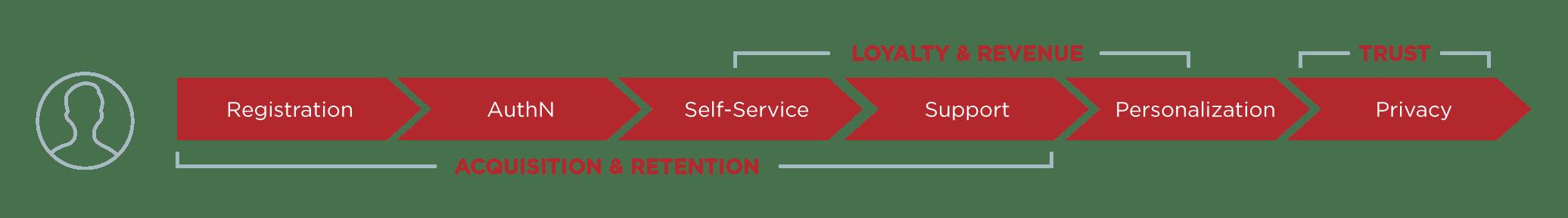 Customer retention line graph