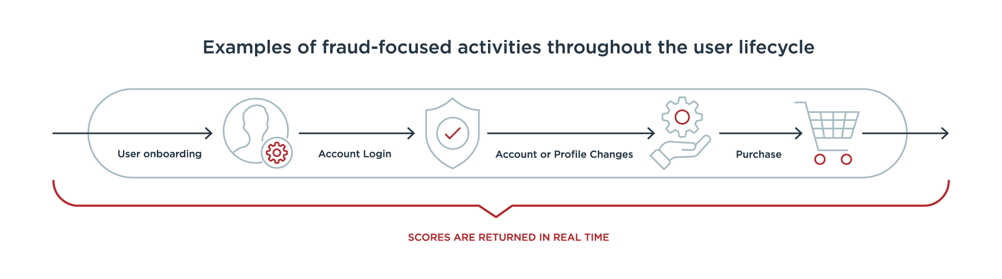 Examples of fraud-focused activities throughout the user lifecycle