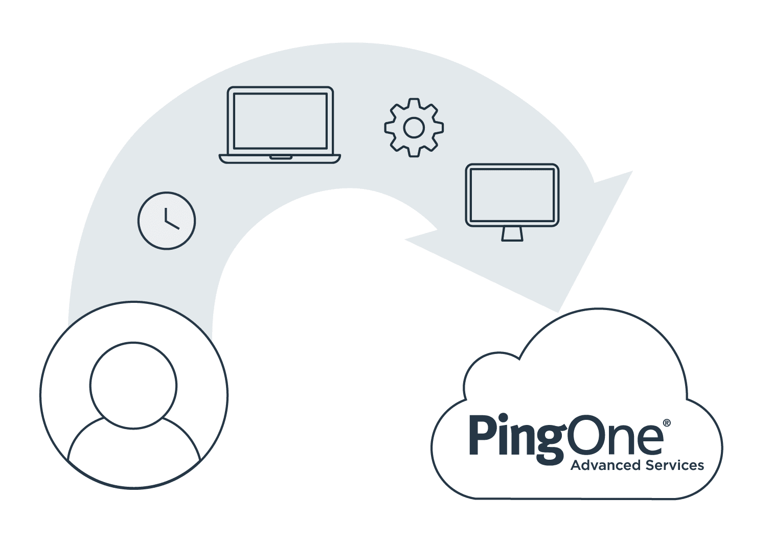 PingOne Advanced Services