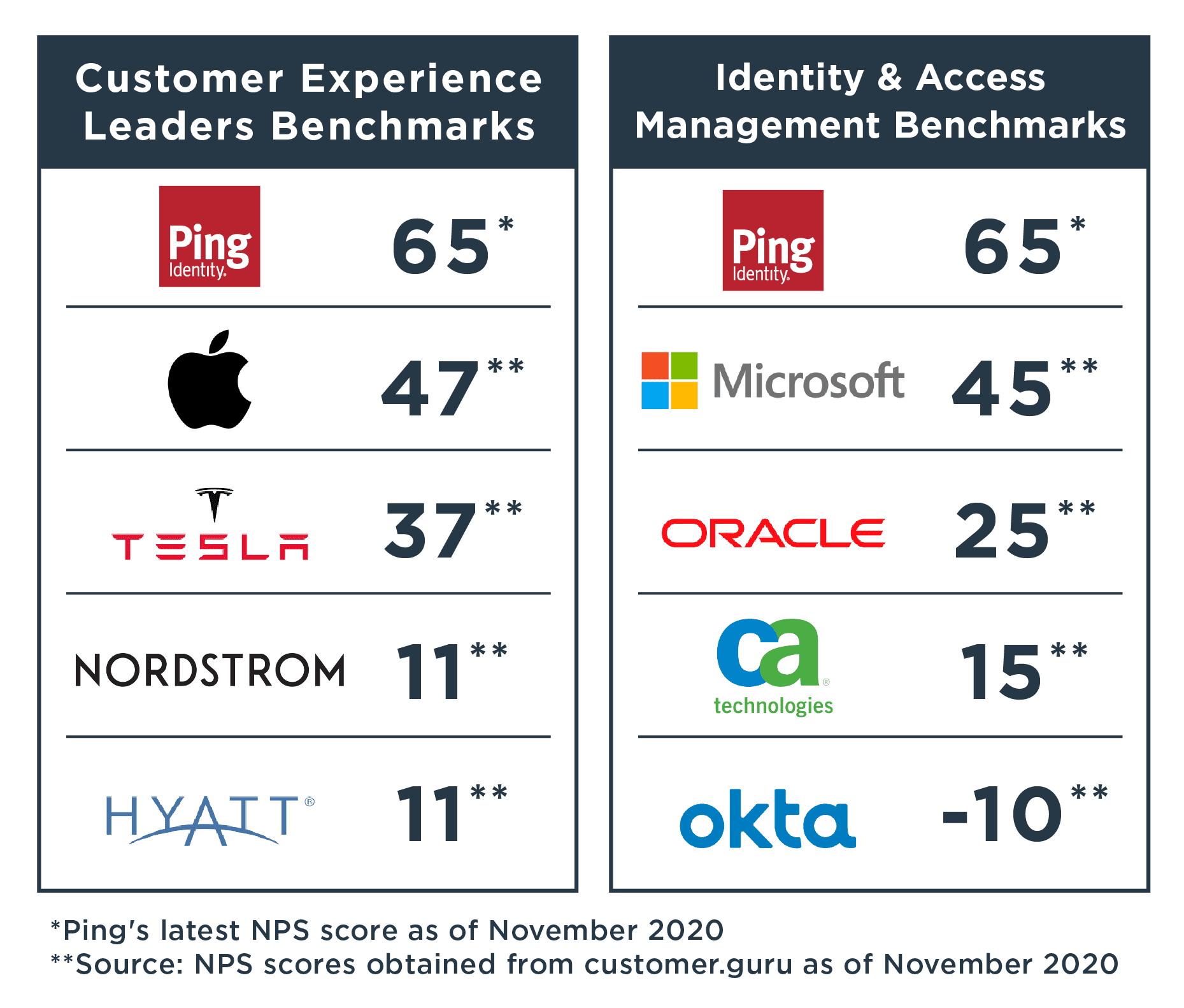 ping identity benchmarks for customer experience and IAM