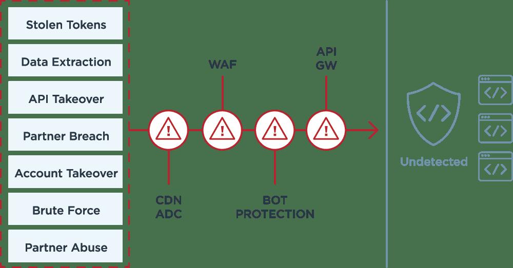 api security layers