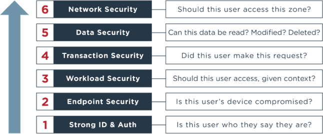 A diagram illustrating the way for a Zero Trust security strategy