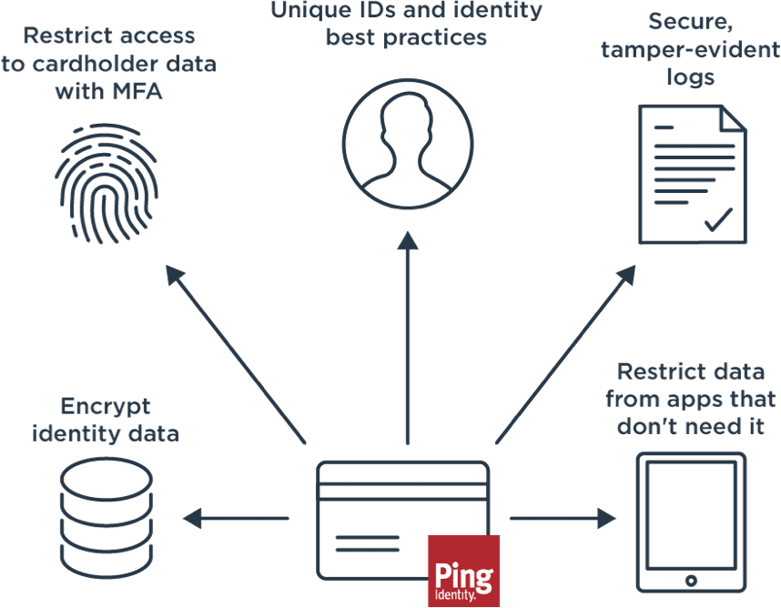 Diagram illustrating the Payment Card Industry Data Security Standard (PCI DSS)