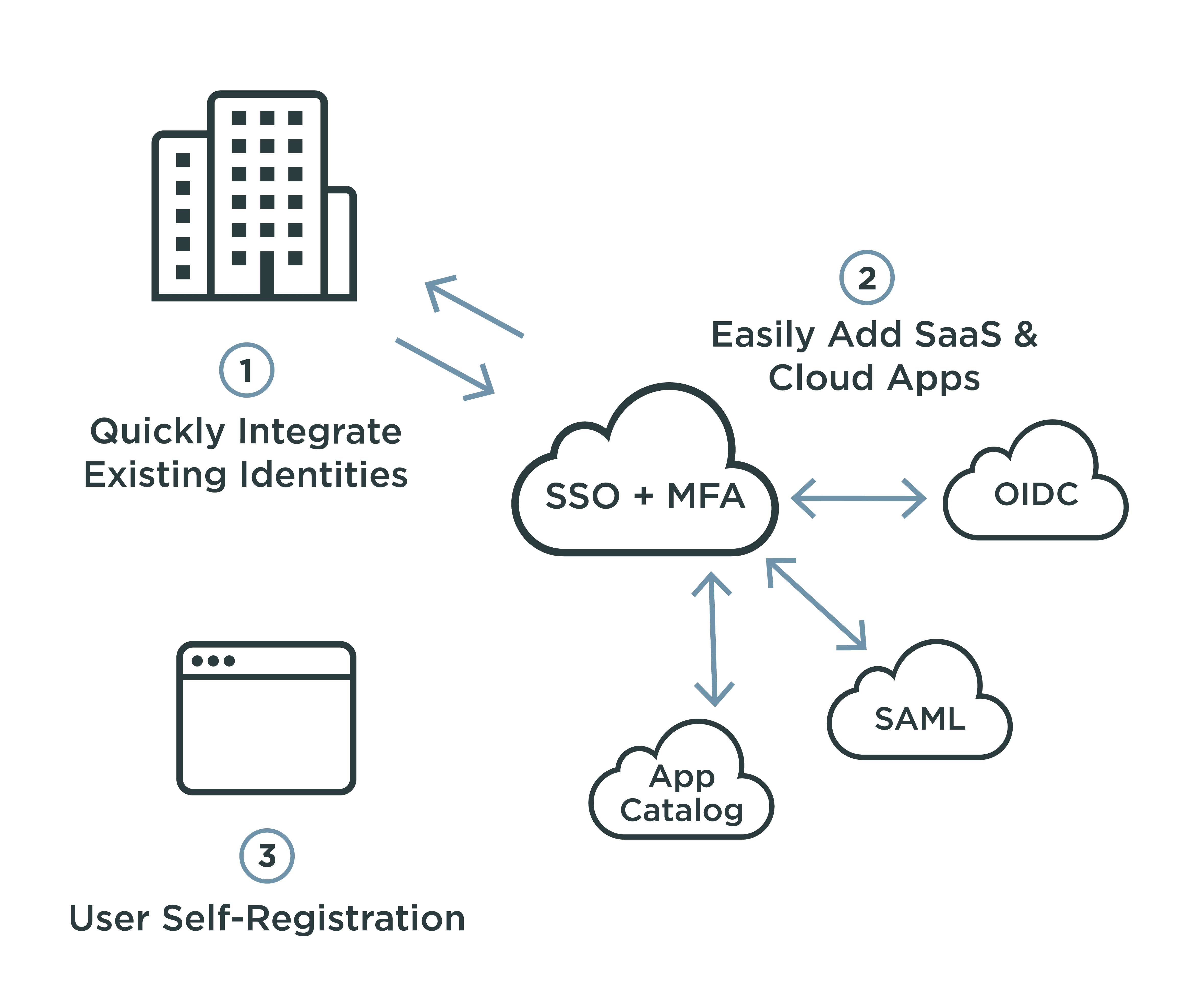 Diagram showing how a bundled SSO and MFA solution can easily add SaaS and cloud apps.