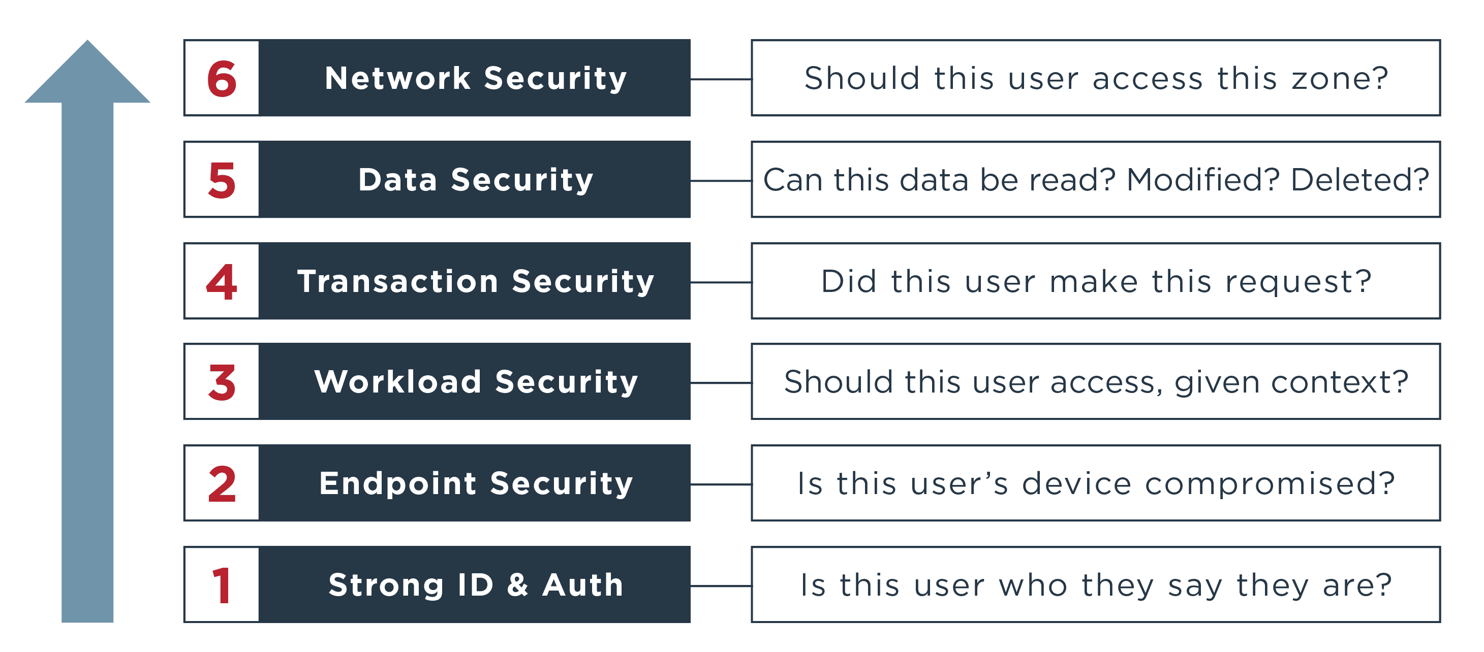 Zero trust diagram outlining the steps to secure devices, users, APIs and more.