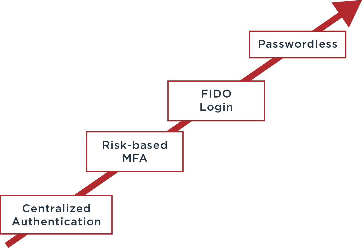 centralize authentication to passwordless authentication