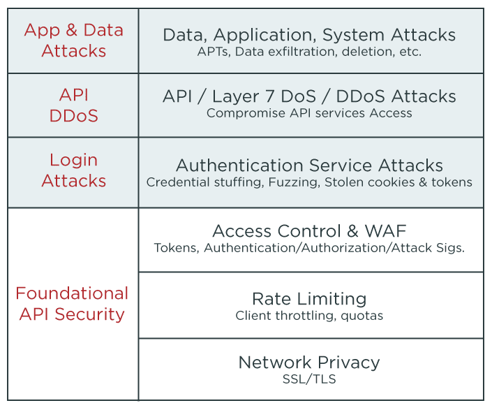 Making API security smarter.